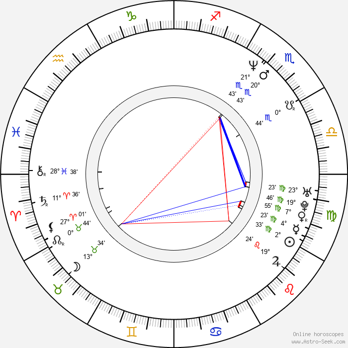 Sasha Djordjevic - Birth horoscope chart