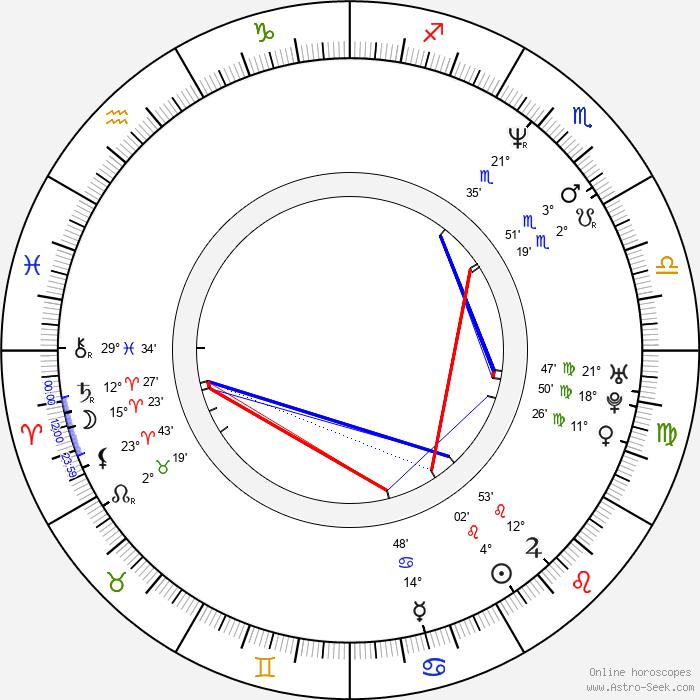 Sasha Mitchell - Birth horoscope chart