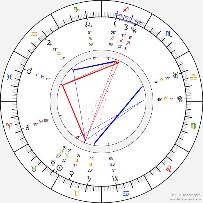 Saskia Mulder - Birth horoscope chart