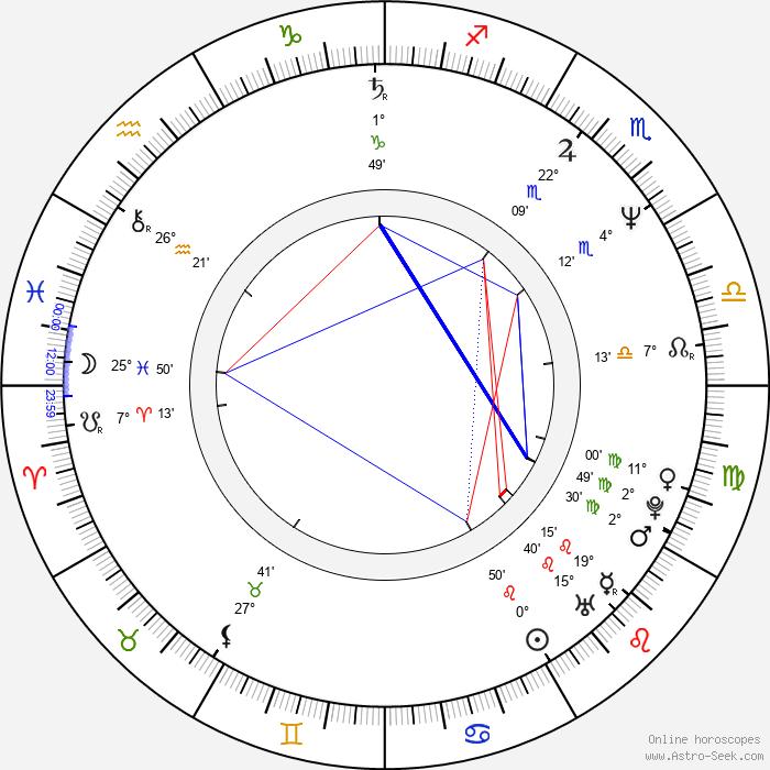 Saskia Vester - Birth horoscope chart