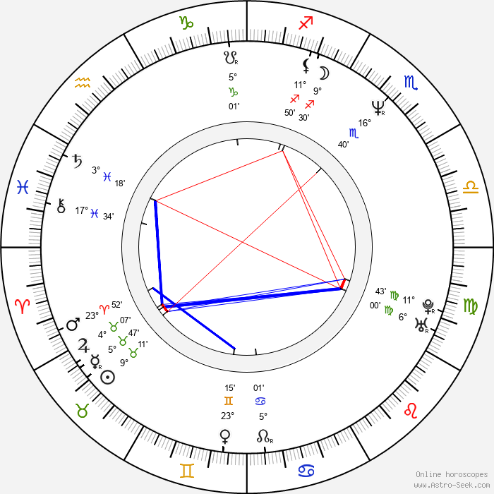 Sašo Podgoršek - Birth horoscope chart