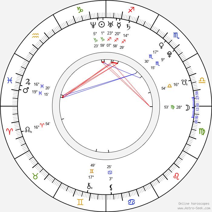 Satomi Ishihara - Birth horoscope chart