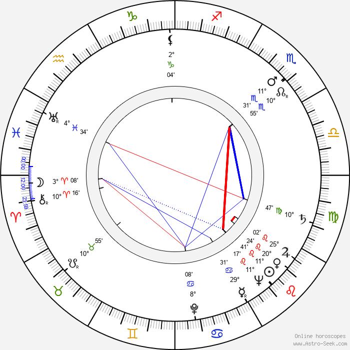 Saturnin Zorawski - Birth horoscope chart