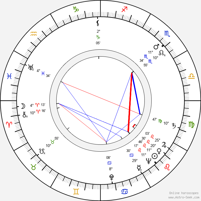 Saturnin Zorawski - Birth horoscope chart