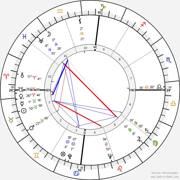 Satyajit Ray - Birth horoscope chart