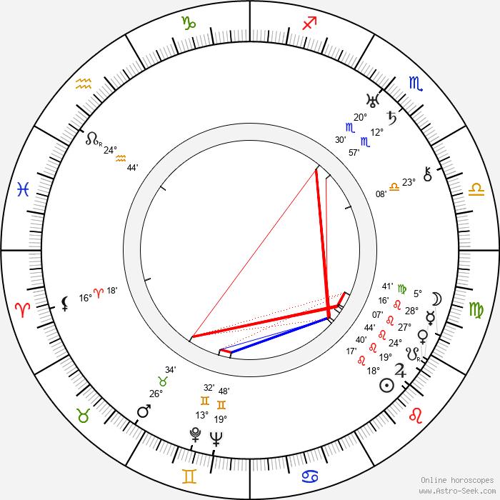 Saul A. Goodkind - Birth horoscope chart
