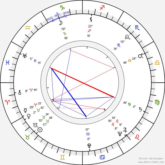 Saul Bass - Birth horoscope chart