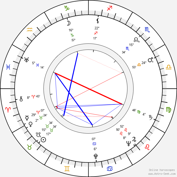 Saul Bass - Birth horoscope chart