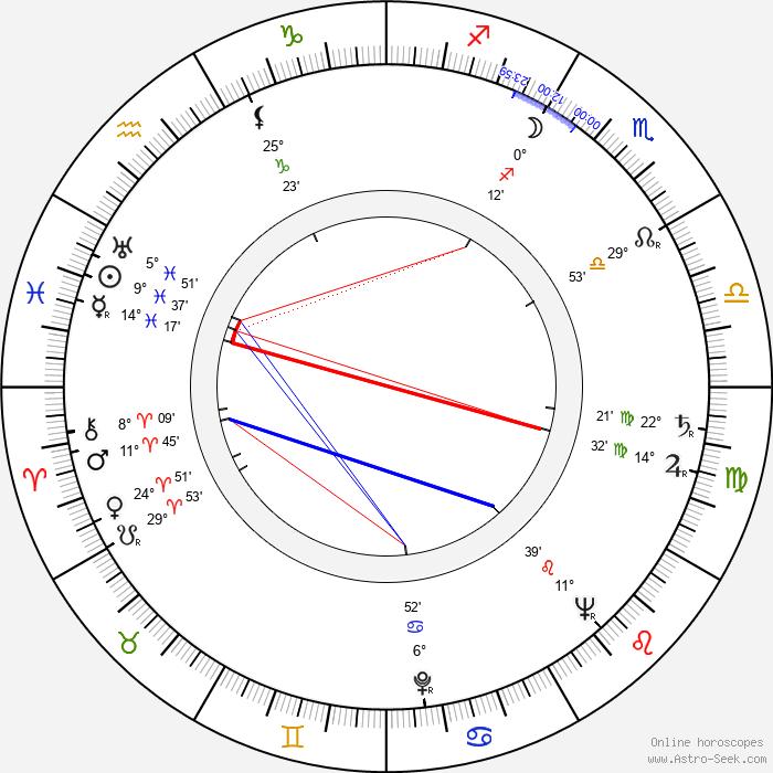 Saul Zaentz - Birth horoscope chart