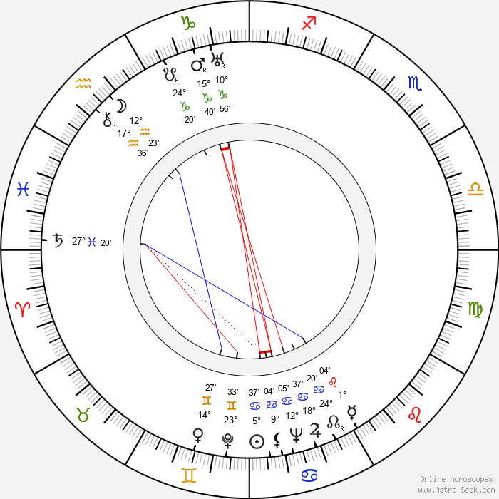 Sava Severova - Birth horoscope chart