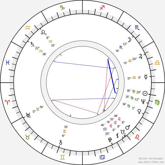 Saveliy Kramarov - Birth horoscope chart