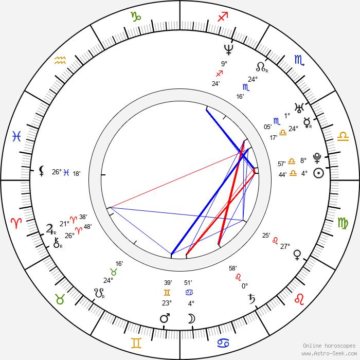 Saverio Costanzo - Birth horoscope chart