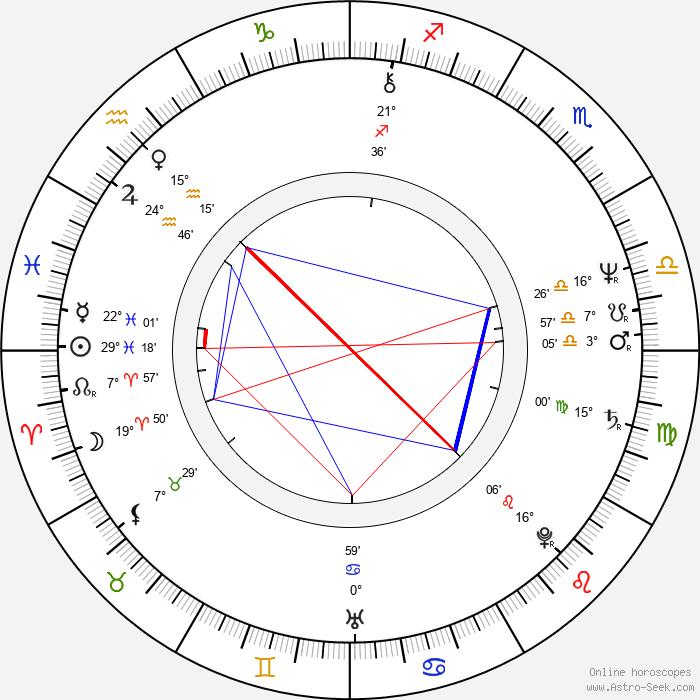 Savitri Jindal - Birth horoscope chart