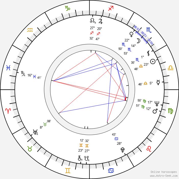 Savva Kulish - Birth horoscope chart