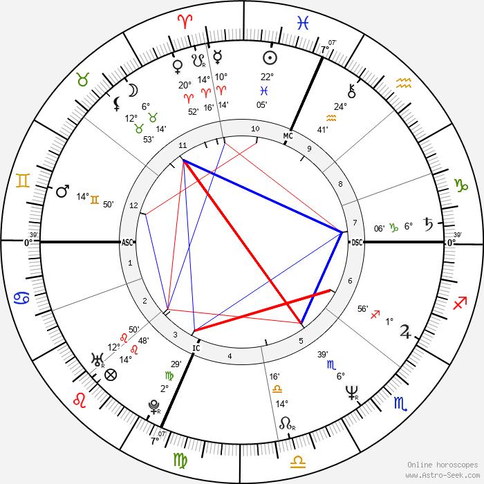 Scanio Pecoraro - Birth horoscope chart