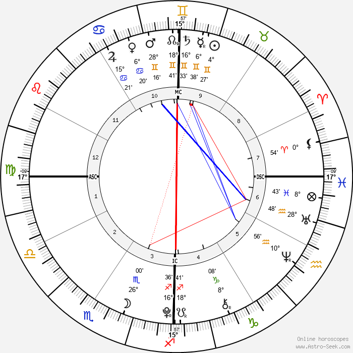 Scarlet Rose Stallone - Birth horoscope chart