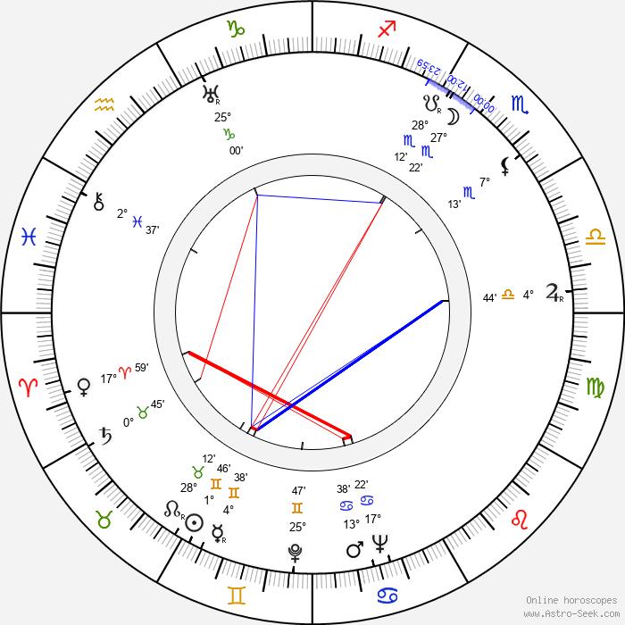 Scatman Crothers - Birth horoscope chart
