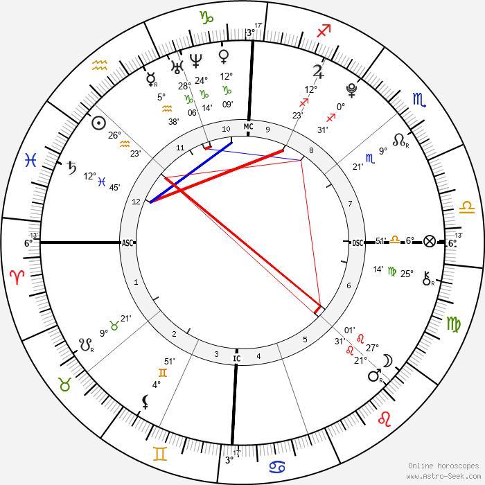 Schuyler Frances Fox - Birth horoscope chart