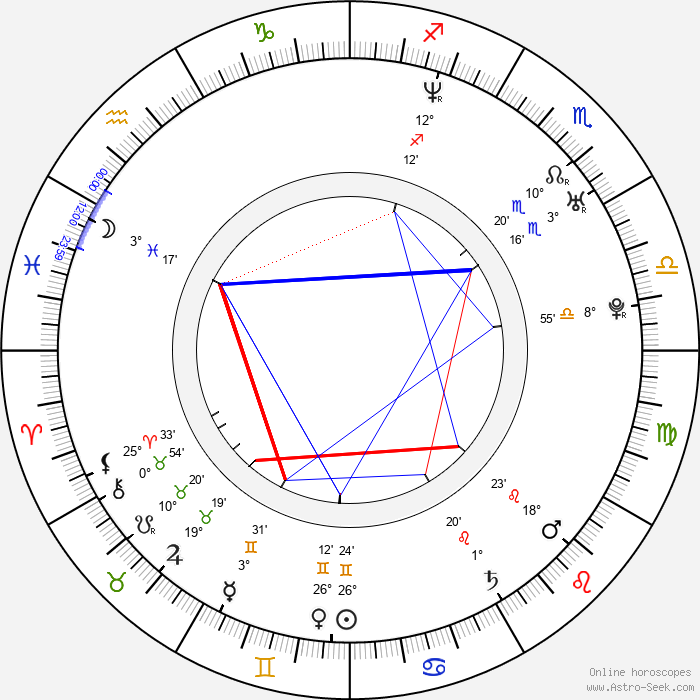 Scott Adkins - Birth horoscope chart