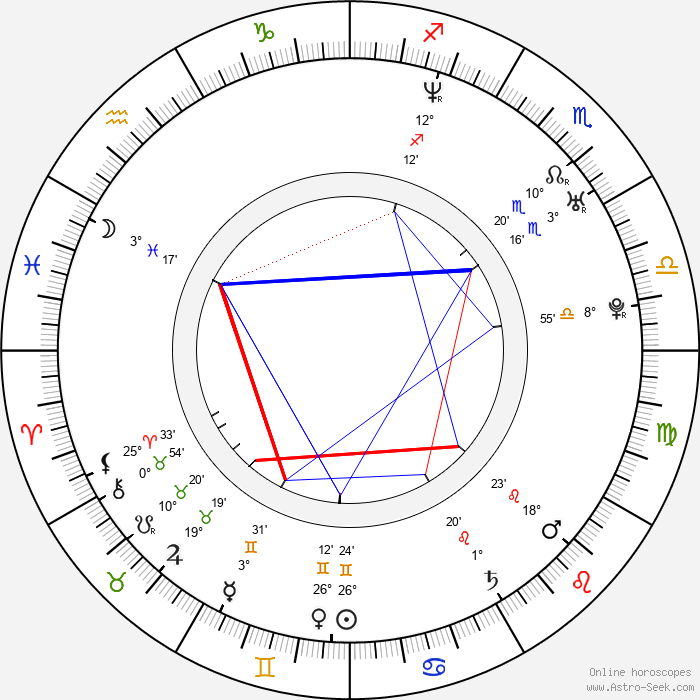 Scott Adkins - Birth horoscope chart