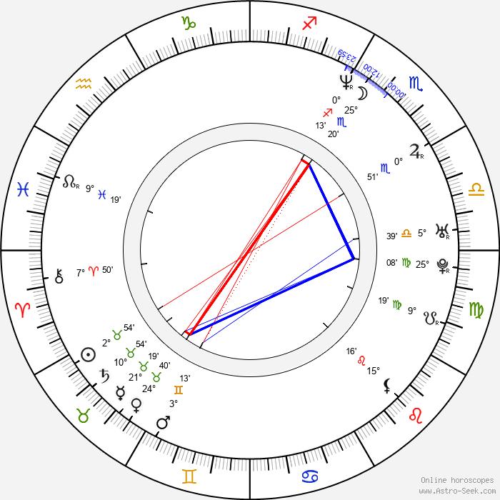 Scott Bairstow - Birth horoscope chart