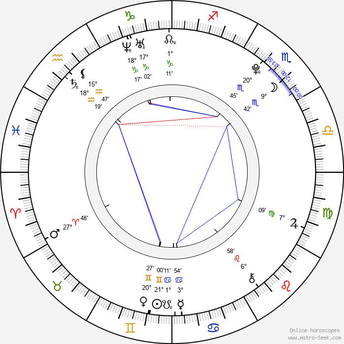 Scott Beaudin - Birth horoscope chart