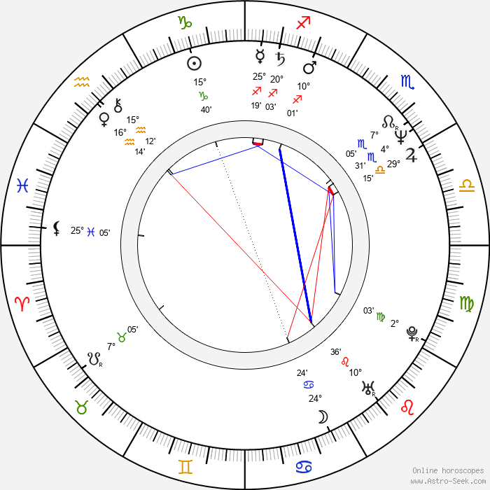 Scott Bryce - Birth horoscope chart