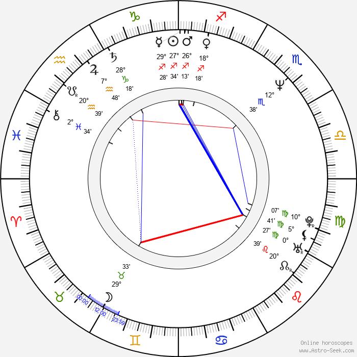 Scott Cohen - Birth horoscope chart