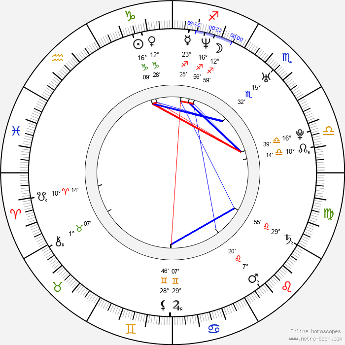 Scott Ferguson - Birth horoscope chart