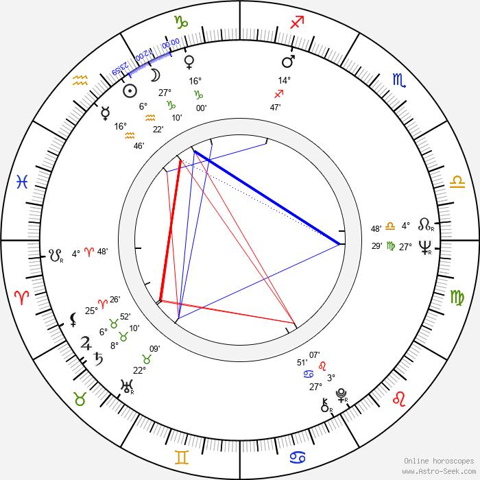 Scott Glenn - Birth horoscope chart