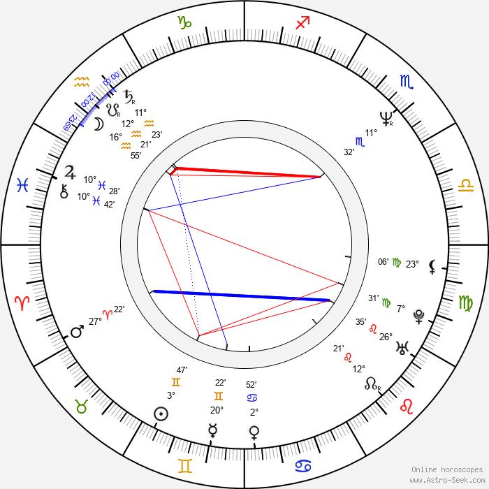 Scott Hamner - Birth horoscope chart