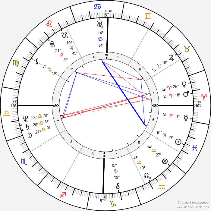 Scott Hicks - Birth horoscope chart