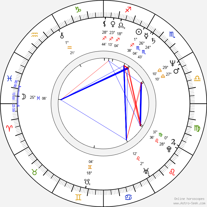 Scott Hoch - Birth horoscope chart