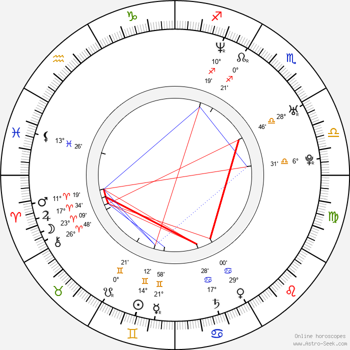 Scott Holroyd - Birth horoscope chart