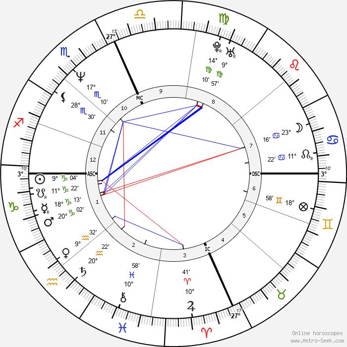 Scott Ian - Birth horoscope chart