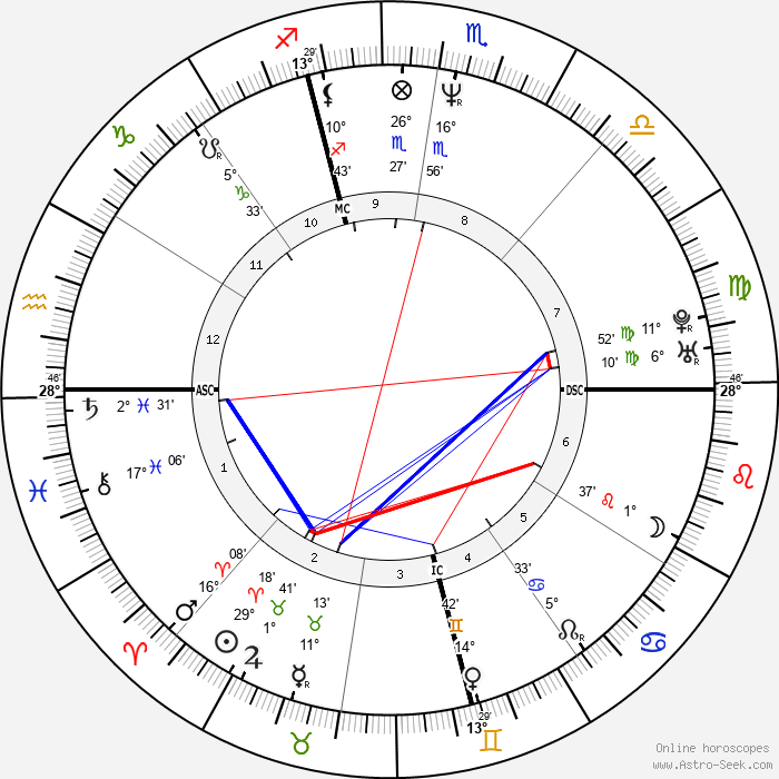 Scott Kamieniecki - Birth horoscope chart