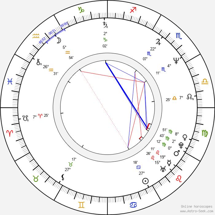 Scott Kraft - Birth horoscope chart