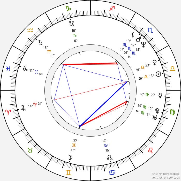 Scott Mabbutt - Birth horoscope chart
