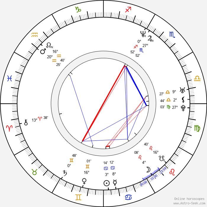 Scott Maslen - Birth horoscope chart