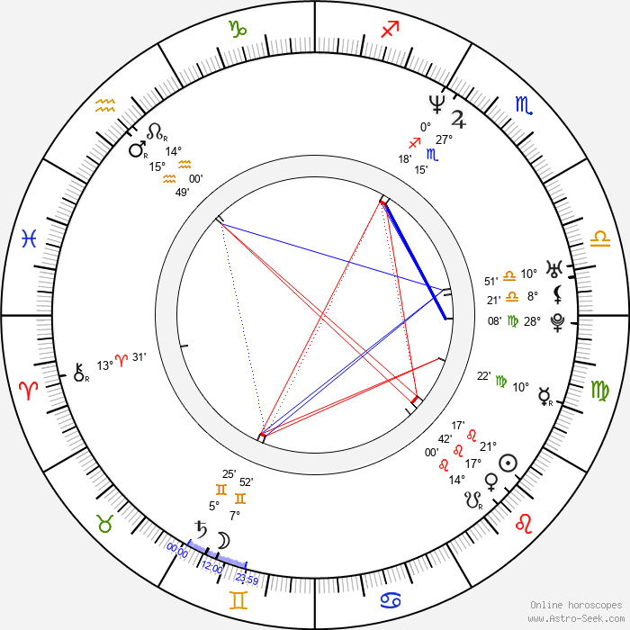 Scott Michael Campbell - Birth horoscope chart