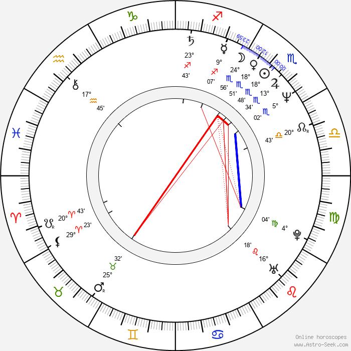 Scott Plank - Birth horoscope chart
