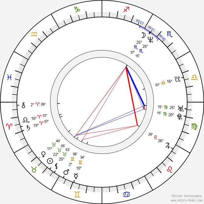 Scott Schwartz - Birth horoscope chart