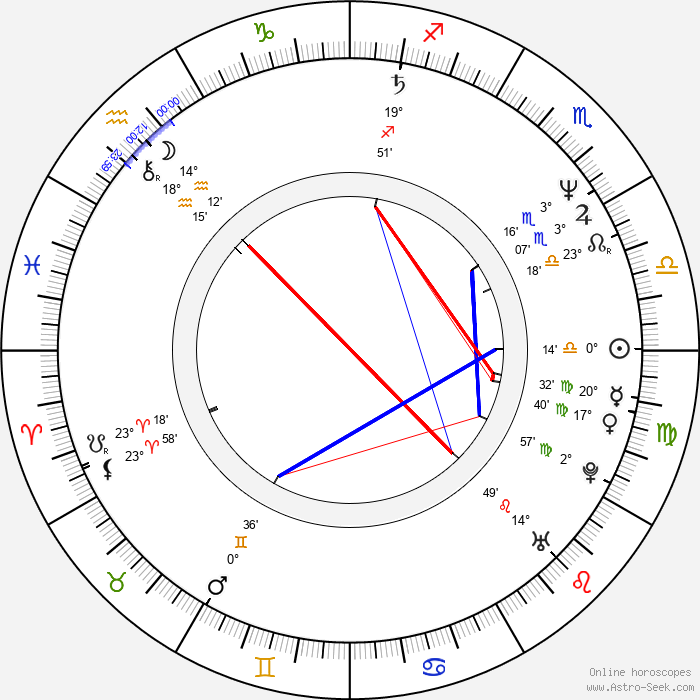 Scott Shaw - Birth horoscope chart