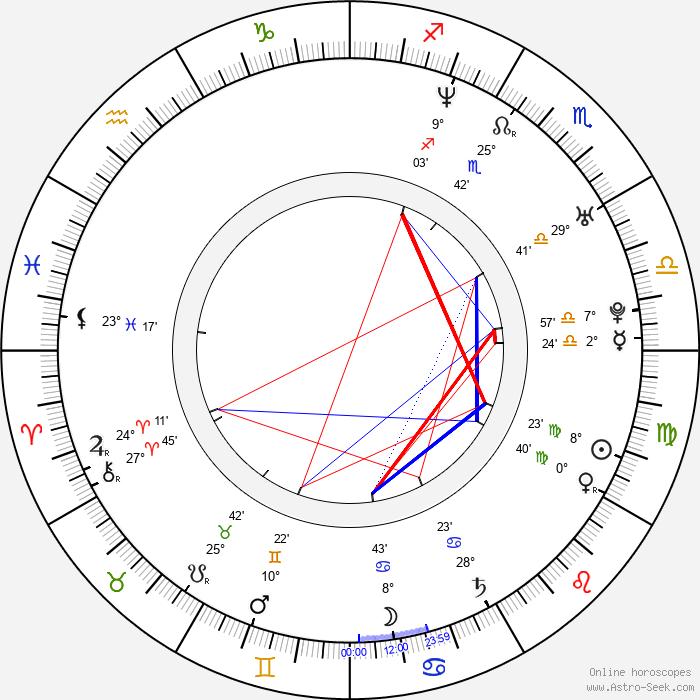Scott Speedman - Birth horoscope chart