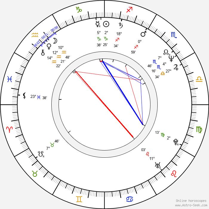 Scott Spiegel - Birth horoscope chart