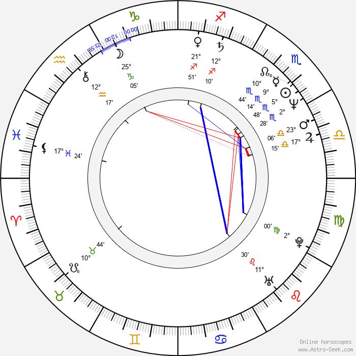 Scott Thomson - Birth horoscope chart