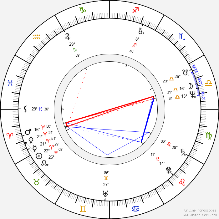 Scott Turow - Birth horoscope chart