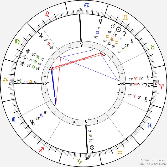 Scott Wolf - Birth horoscope chart