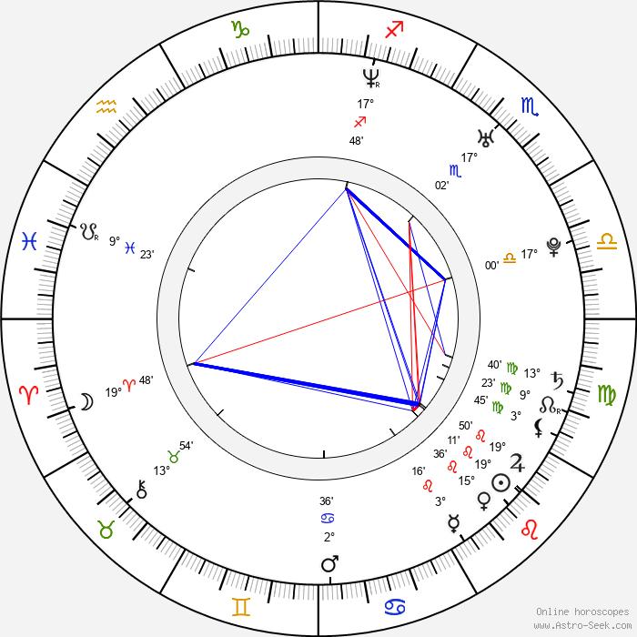 Scott Zabielski - Birth horoscope chart