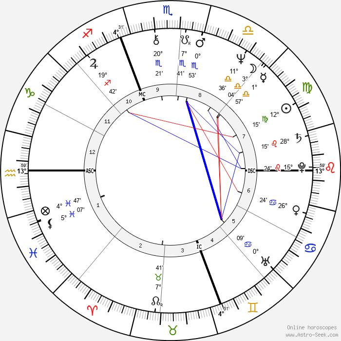 Scott - Birth horoscope chart